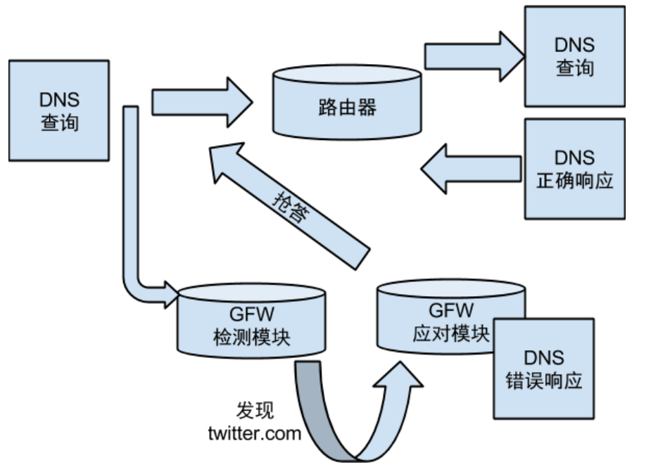 ../../images/gfw_dns/process.png